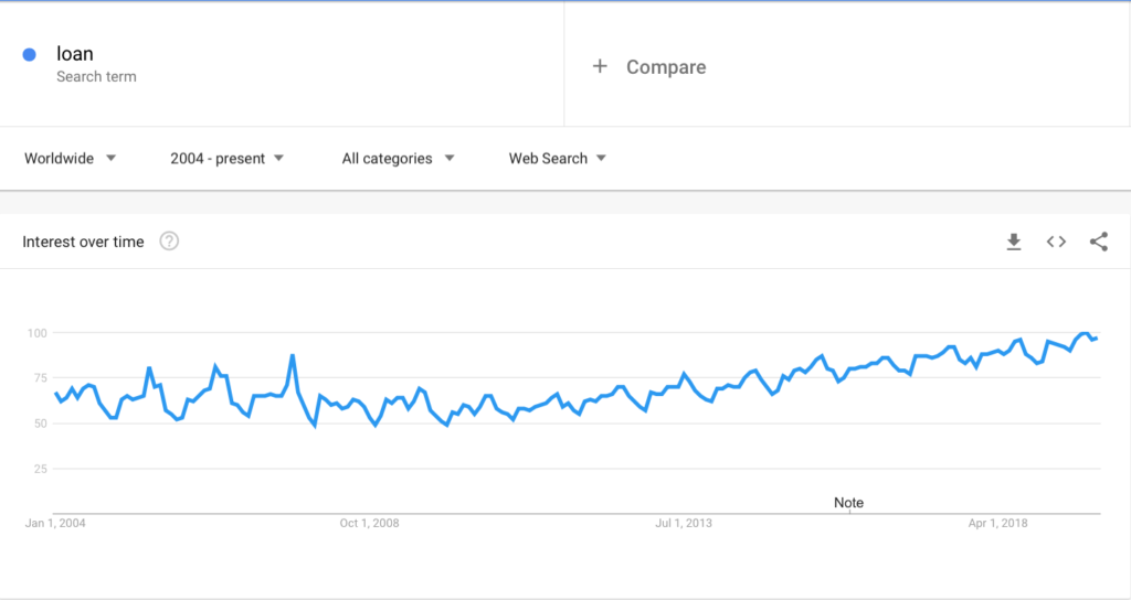 Google Trends Loan