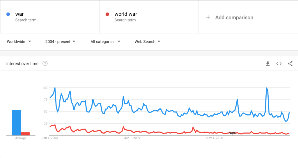 Google Trends War