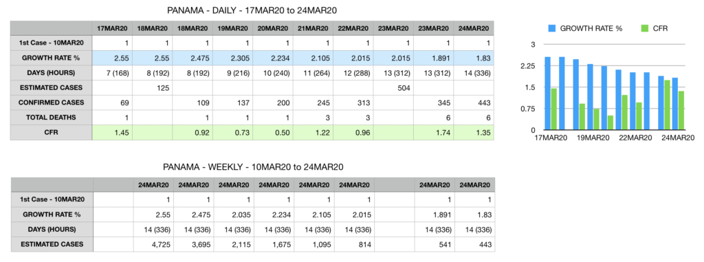 COVID-19 Panama Week 1 Growth Rate and CFR.